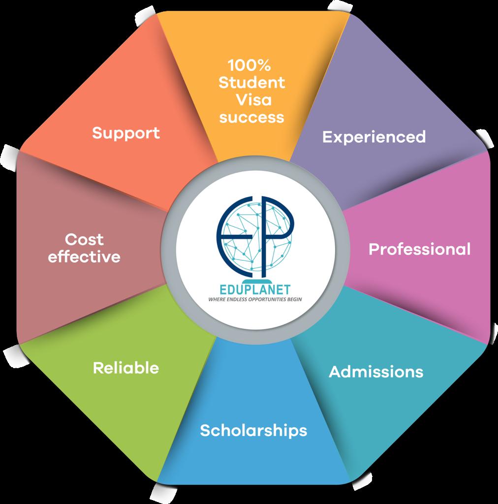 Eduplanet Visa Consultancy
